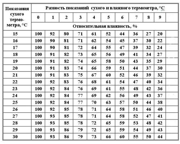 Таблица измерения влажности.