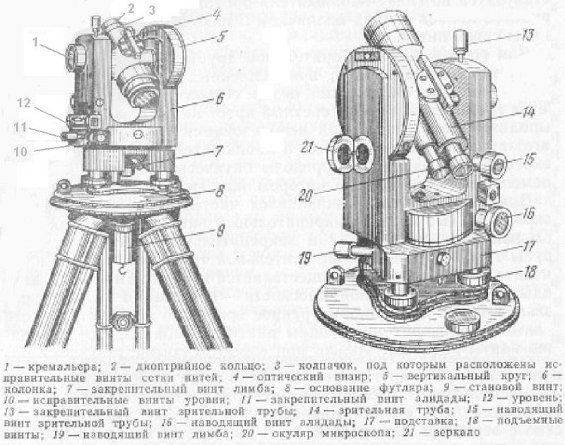 Теодолит 2т30п инструкция